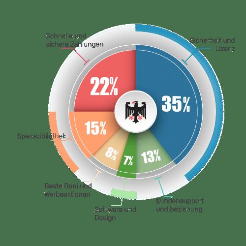 German Evaluation System